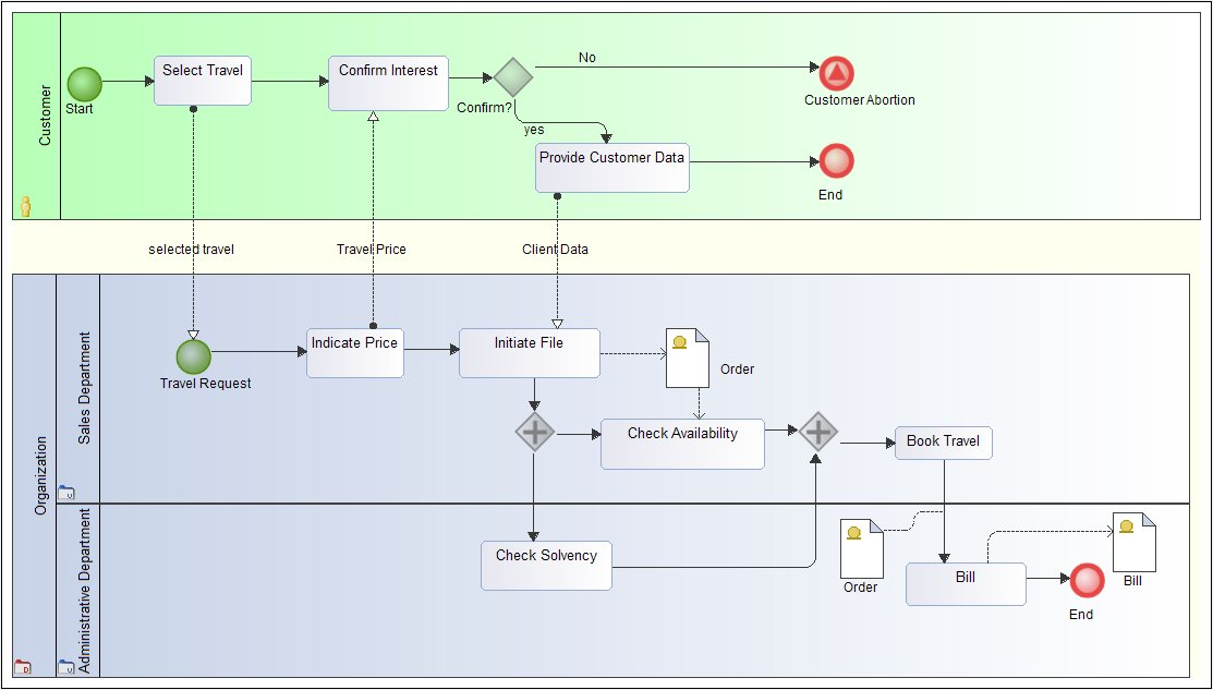 diagram example business process modeling notation 1996 dodge neon stereo wiring examples of bpmn diagrams with modelio