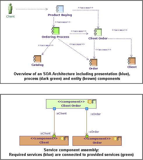 soa architecture context diagram ford jubilee wiring technology modeling architectures using soaml standard approaches