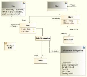 UML tool: Dictionary diagrams  Example