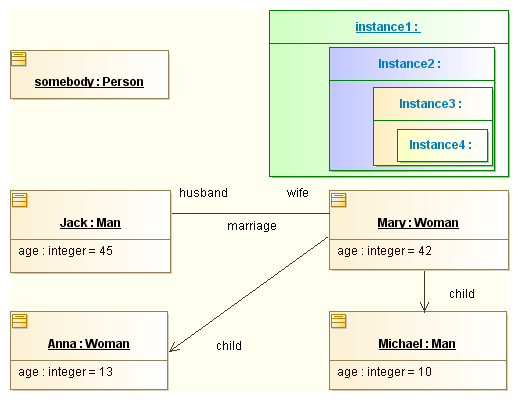 how to do uml diagrams vertical integration diagram modelio - examples of object