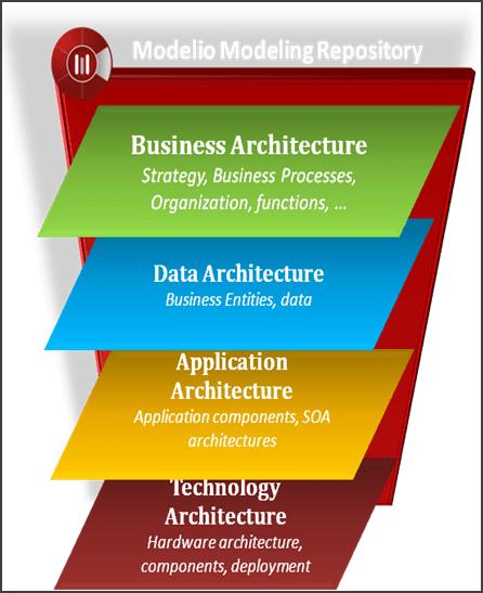 togaf framework diagram ideas enterprise architecture - modeling tools