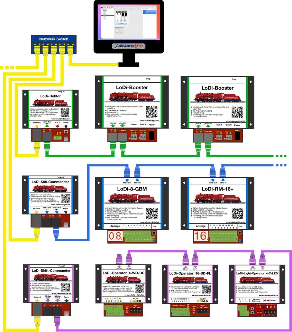 LoDi-System in der Theorie