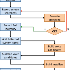 Website That Diagram Sentences Bass Pickup Wiring Diagrams Getting Set Up For Recording Flowchart Describing The Process Of Working With Online Recorder To Build A Modeltalker Voice
