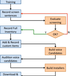 flowchart describing the process of working with the online recorder to build a modeltalker voice  [ 1779 x 2095 Pixel ]