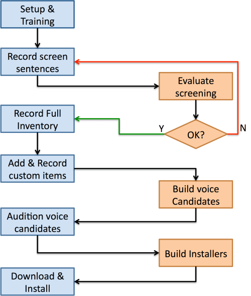 small resolution of flowchart describing the process of working with the online recorder to build a modeltalker voice
