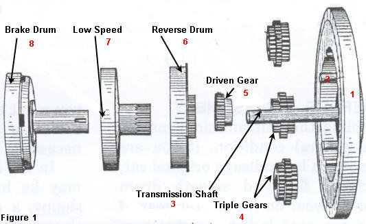 Model T Ford Transmission Explanation