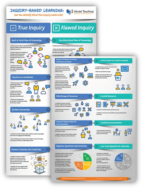 Inquiry Based Learning Infographic