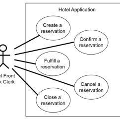 Er Diagram For Hotel Booking System Towbar Wiring Verifying Use Cases, Data Flow Diagrams, Entity Relationship And State Diagrams Via ...