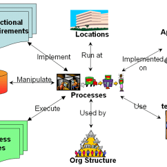 Diagram Example Business Process Modeling Notation Thermo King V300 Wiring Why How Modelling Analyst Community For Larger Image Click Here
