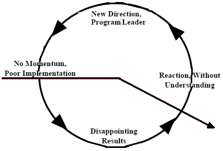 Understanding and Managing Agile Transitions > Business