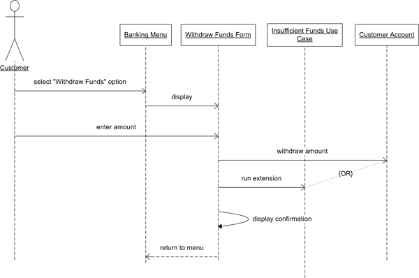 uml sequence diagram alternate flow 4 pin trailer plug wiring end to each use case should be realized by one or more diagrams ideally a separate for possible scenario
