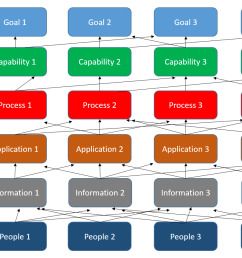 answer business capability  [ 1331 x 875 Pixel ]