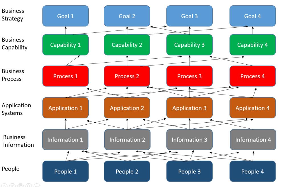 medium resolution of answer business capability