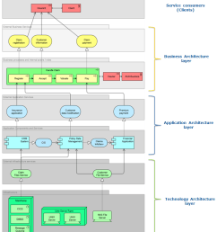 from the bottom to the top each layer is providing services which are used by an upper layer in order to provide its own services  [ 833 x 952 Pixel ]