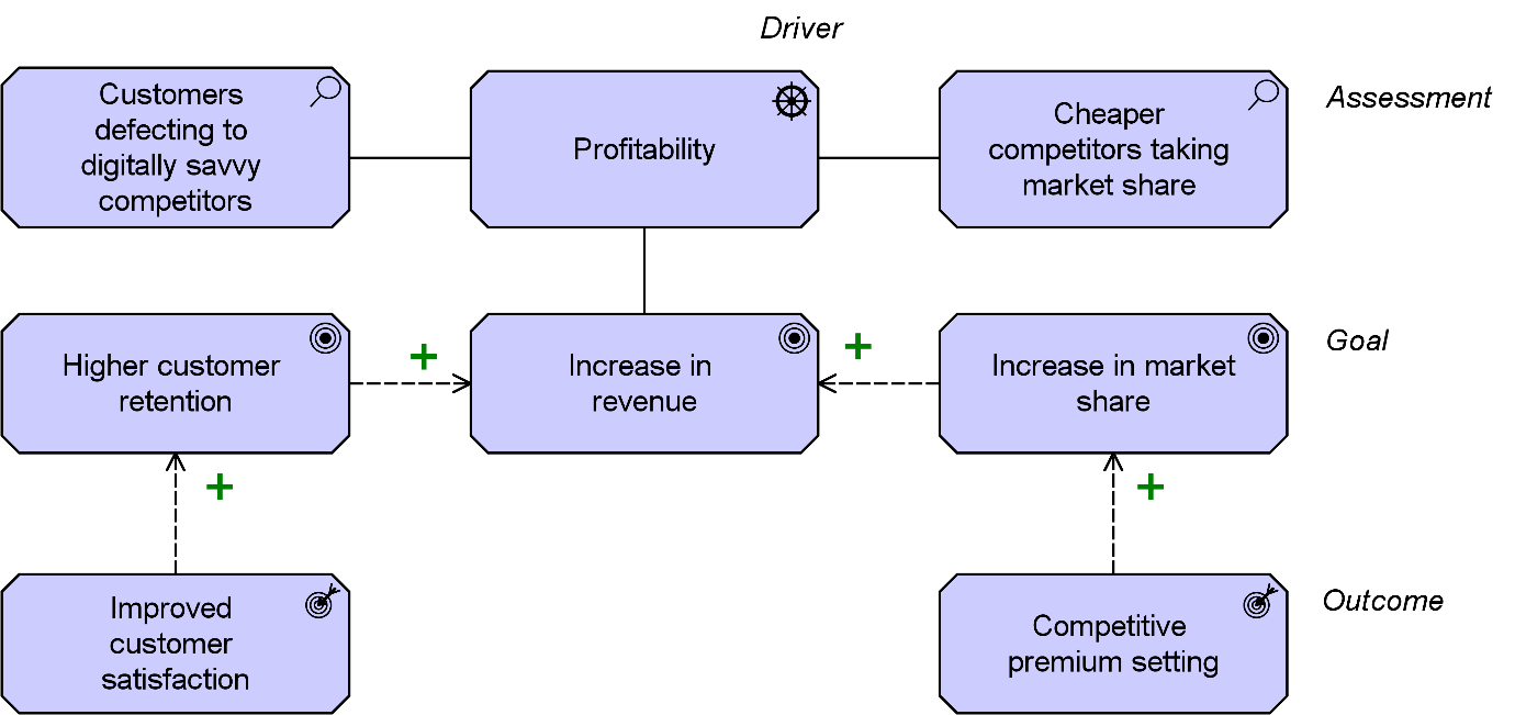 hight resolution of the company runs a strategic analysis of the main ways in which it can improve returns depicted in figure 1 below