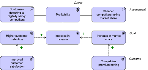 small resolution of the company runs a strategic analysis of the main ways in which it can improve returns depicted in figure 1 below