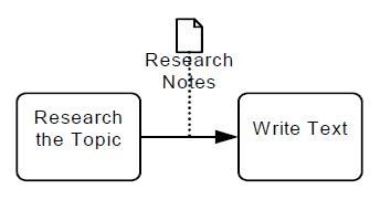Can you depict data items in a business process diagram