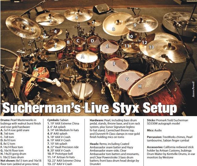 Styx's Todd Sucherman - Modern Drummer Magazine