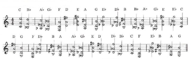 Chord Scales 6