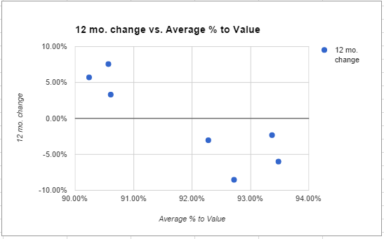 12 month change and average value