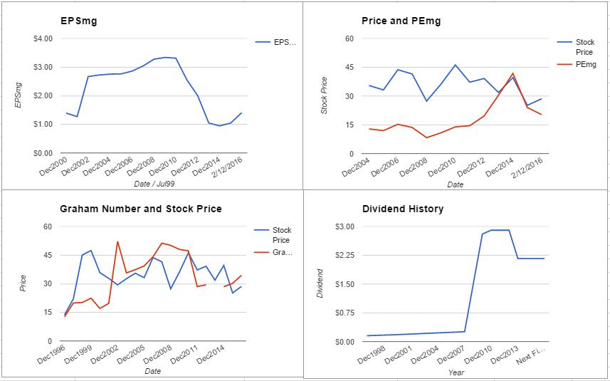 CTL charts February 2016