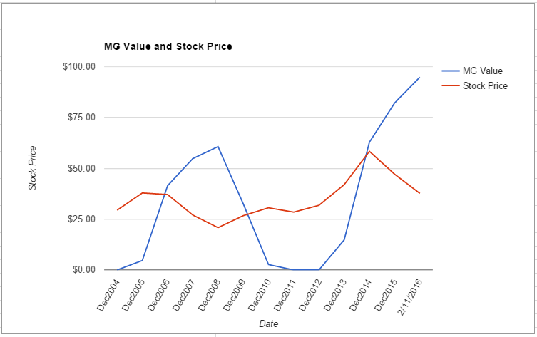 RHI value chart February 2016