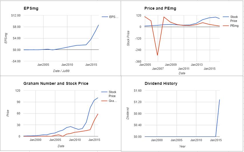 GILD charts July 2016