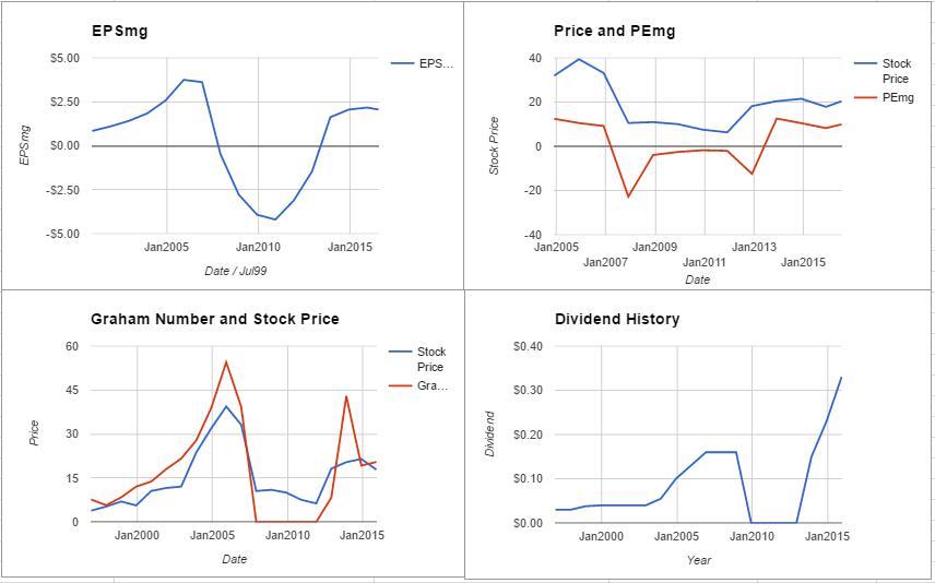 PHM charts July 2016