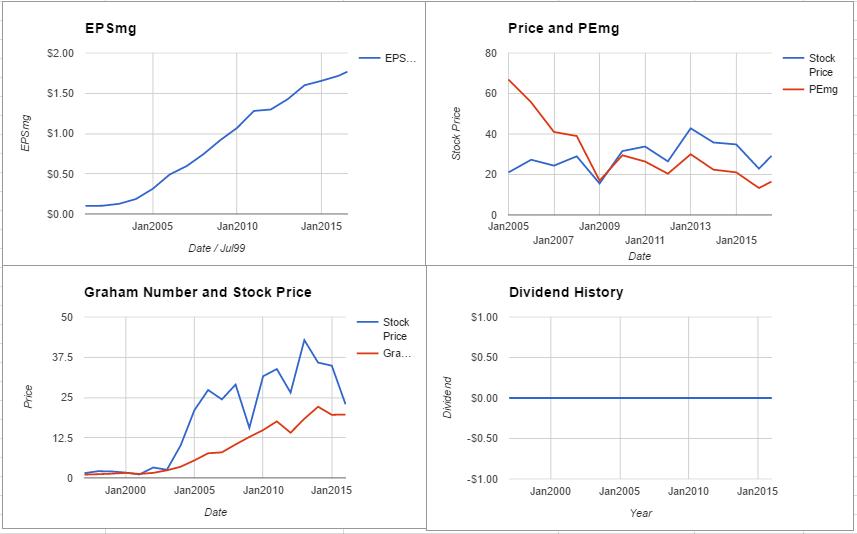 URBN charts July 2016