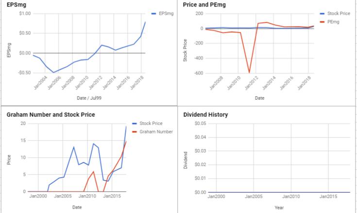 Ford Motor Company (F) Quarterly Valuation - ModernGraham