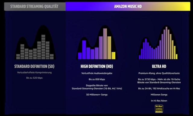 """Amazon Music HD bietet mehr als 50 Millionen """"HD-Songs"""" in CD-Qualität mit einer Wortbreite von 16 Bit und einer Samplerate von 44,1 Kilohertz (kHz). Zudem haben Kunden auch Zugang zu Millionen weiterer Songs in """"Ultra-HD-Auflösung"""" mit einer Bittiefe von 24 Bit und einer Samplingrate von bis zu 192 kHz"""