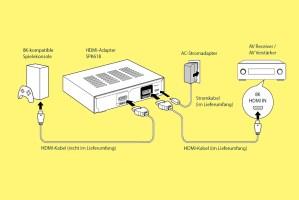Denon / Marantz SPK618-Adapter löst HDMI-2.1-Bug von 8K-AV-Receivern