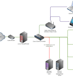 setting up lag link aggregation teaming binding bonding whatever you want to call it was a breeze on both the synology and the switch  [ 1424 x 798 Pixel ]