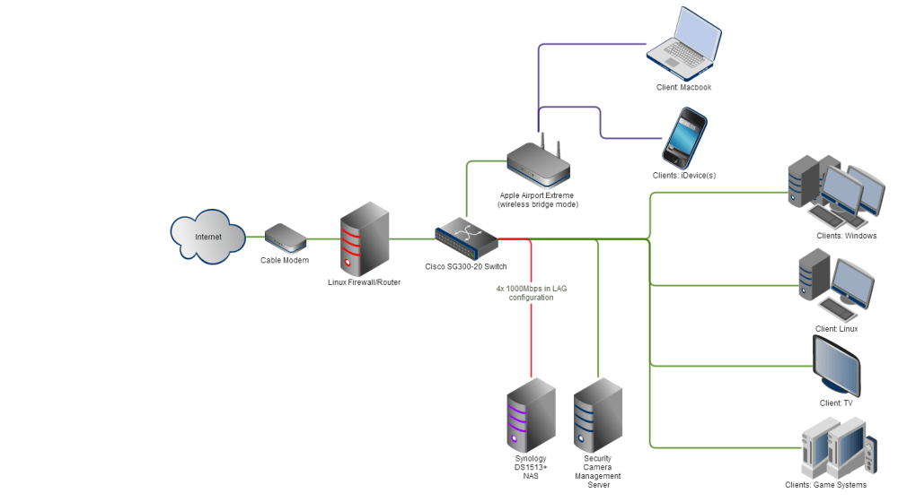 medium resolution of setting up lag link aggregation teaming binding bonding whatever you want to call it was a breeze on both the synology and the switch