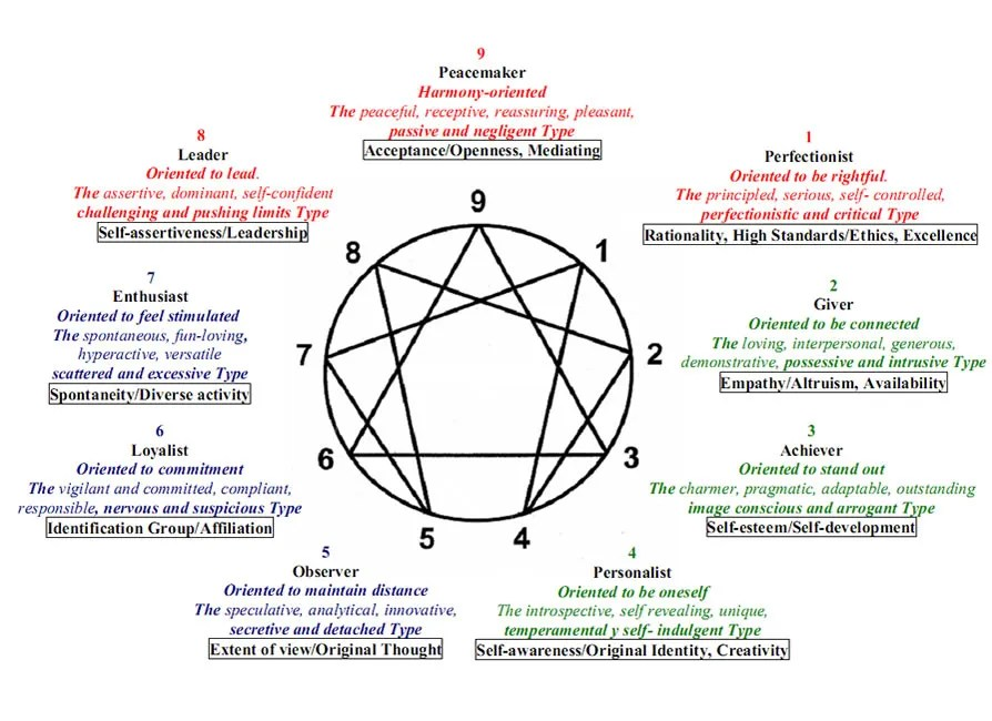 Take The Quiz  What Is Your Enneagram Personality Type