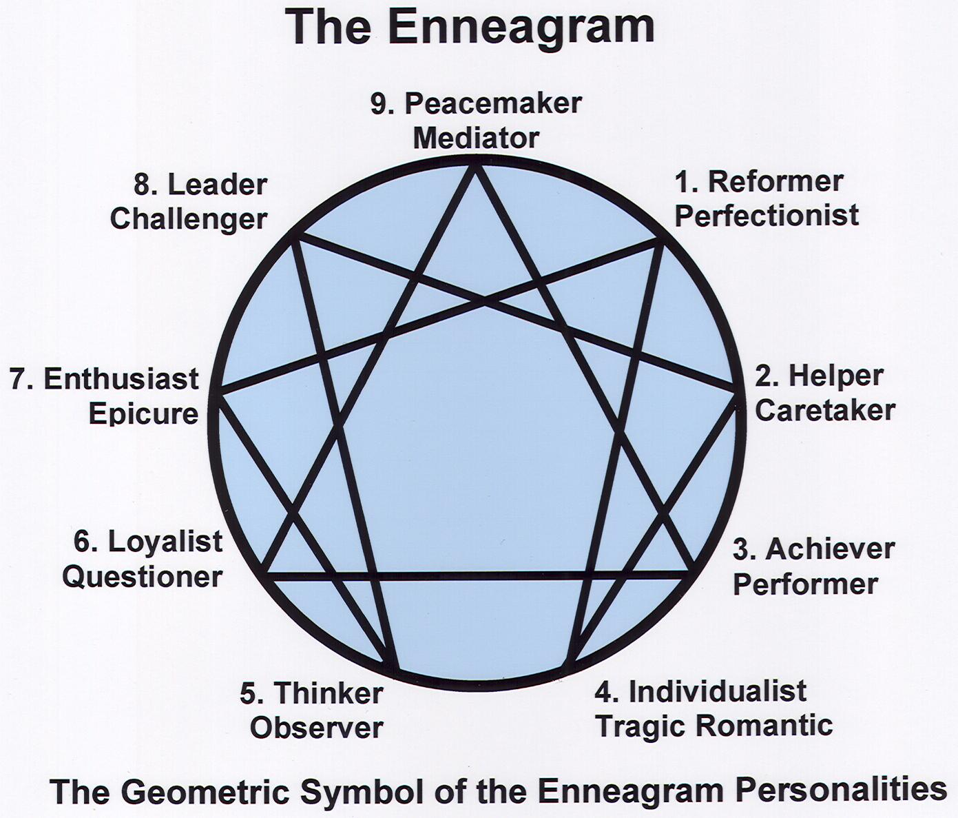 Take the quiz: What Is Your Enneagram Personality Type?