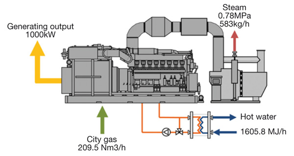 New cogen gas engine from MHI and Tokyo Gas shows benefits