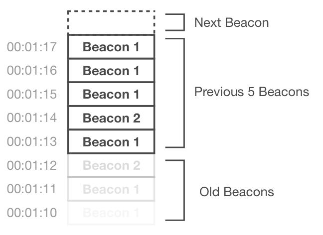 Beacon Queue