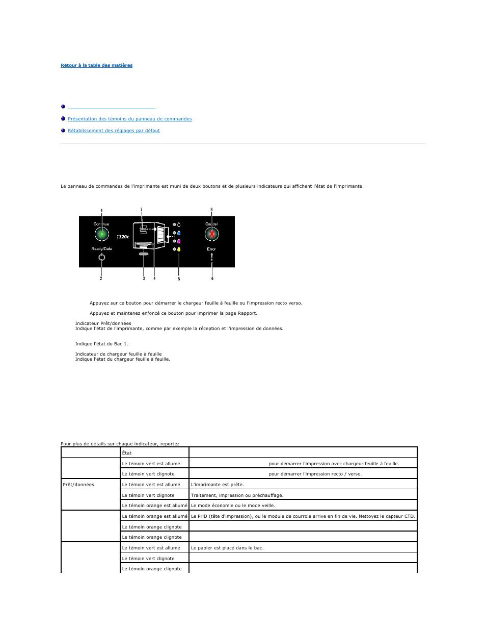 Panneau de commande, Utilisation du panneau de commandes