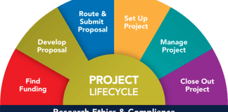 Graphic of how to write a complete research project for any project topic - Modish project