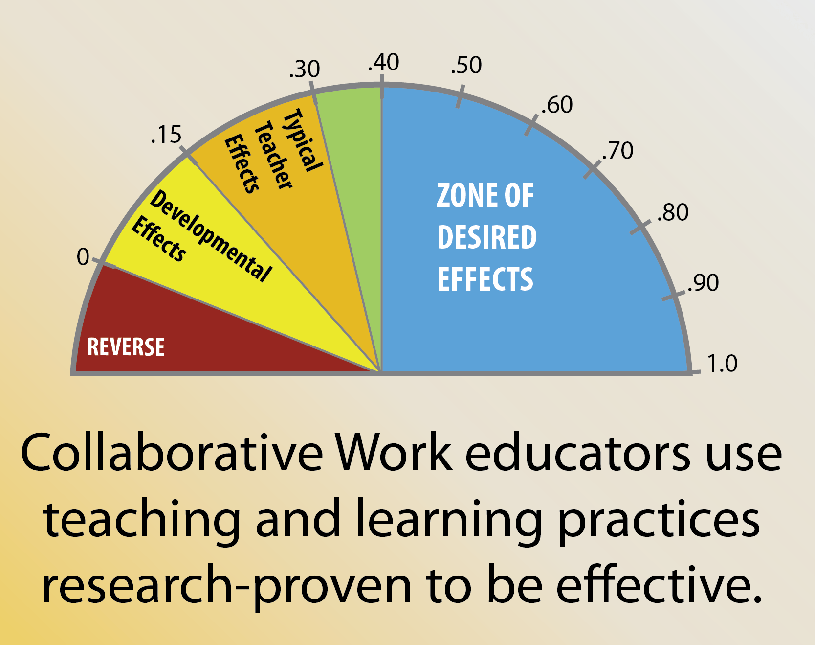 the effect of using collaborative learning The effect of collaborative discovery learning using moodle on the learning of conditional sentences by iranian efl learners monireh eskandari.