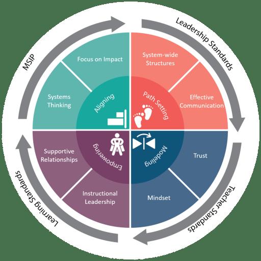 circular model of leadership