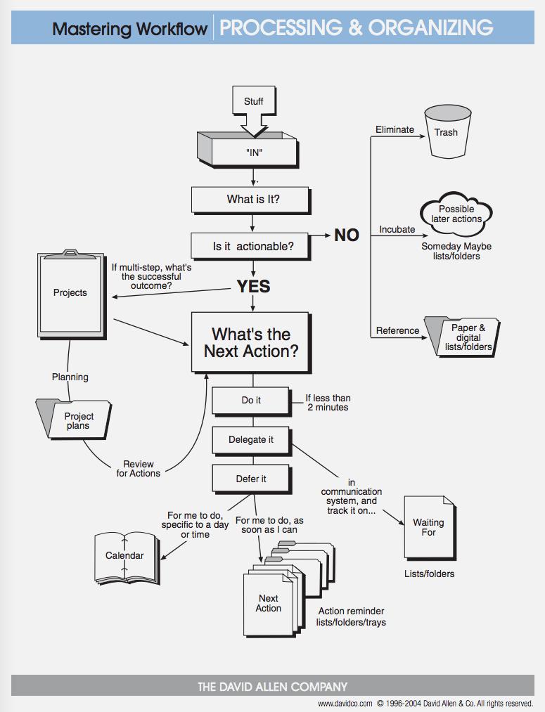 Gtd Advanced Workflow Diagram