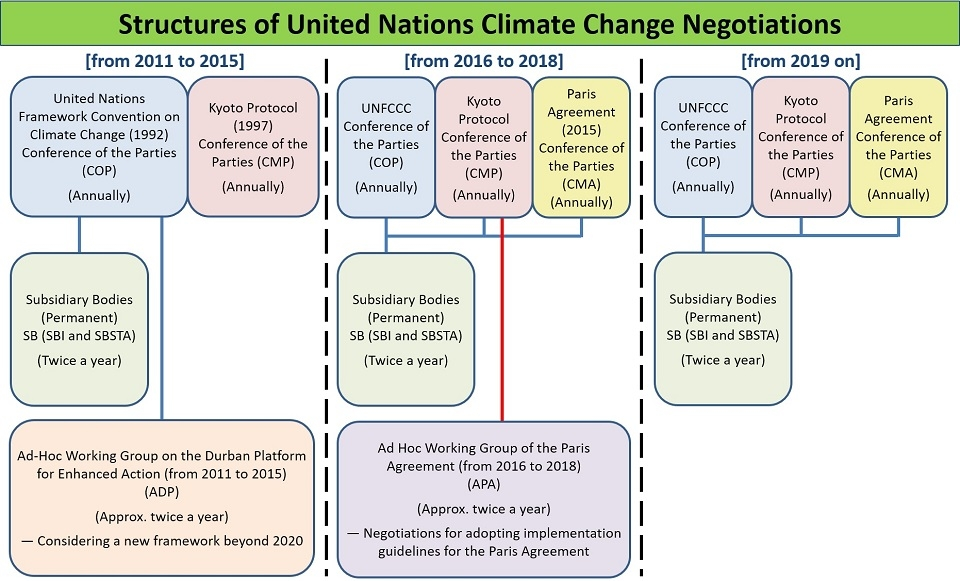 Process Under Unfccc Cop Cmp Cma Sb Ministry Of Foreign Affairs Of Japan