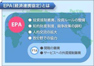 「経済連携協定」の画像検索結果