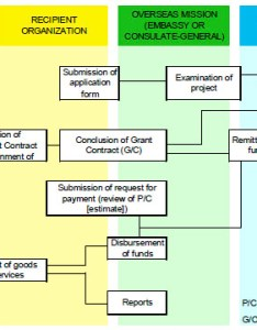 Flow chart of gcgp also cultural grant assistance ministry foreign affairs japan rh mofa go