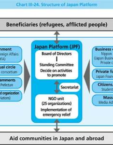 Chart iii structure of japan platform also   oda white paper rh mofa go