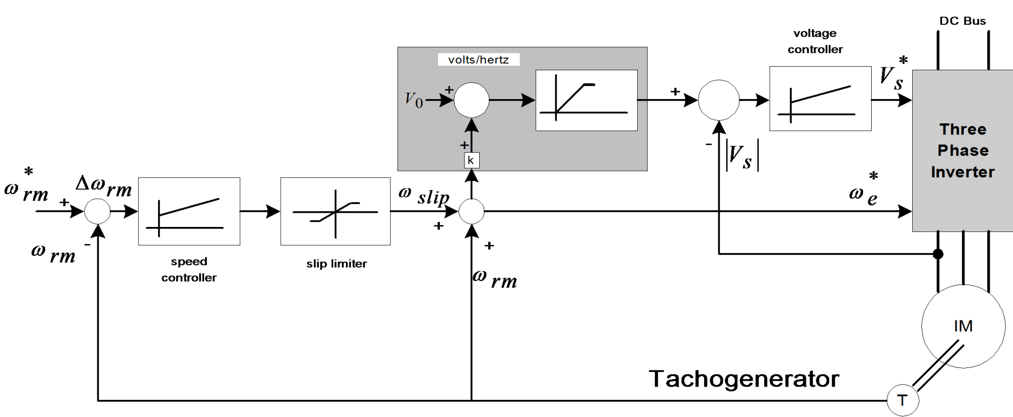 hight resolution of structure of a closed loop scalar control with volts hertz and slip regulation