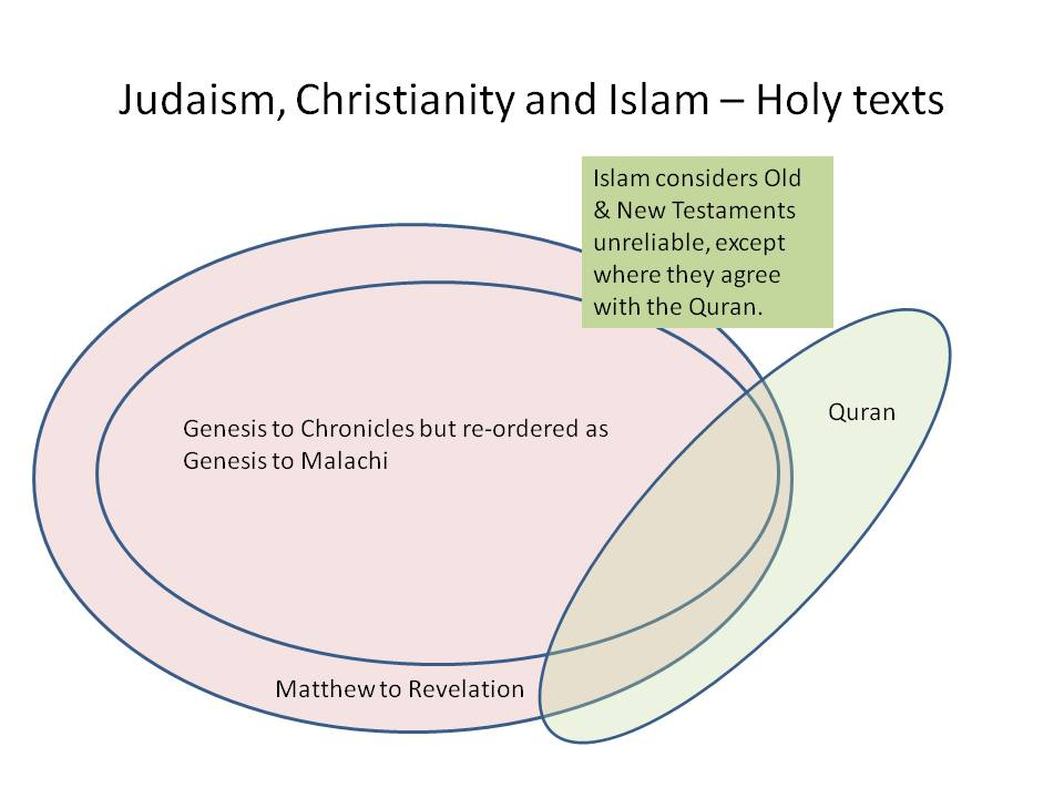 How Do You Measure The Closeness Of Judaism Christianity And Islam?