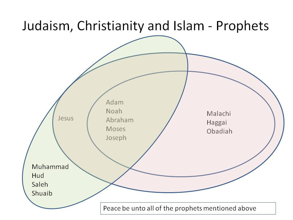 hinduism vs buddhism venn diagram ez loader wiring of muslim, christian and jewish prophets